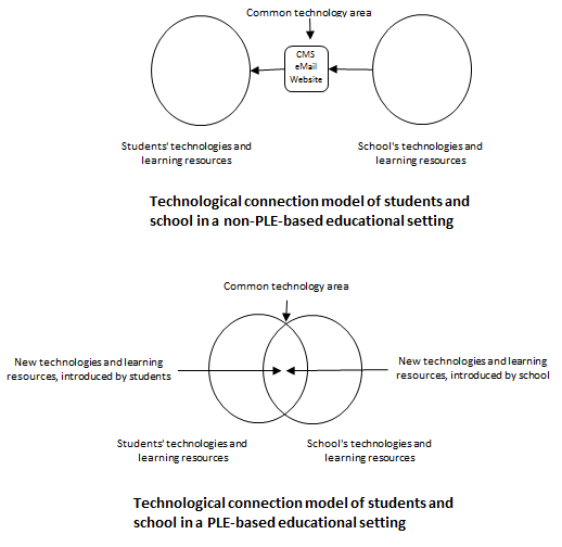 Technological connection model in  PLE-based educational settings
